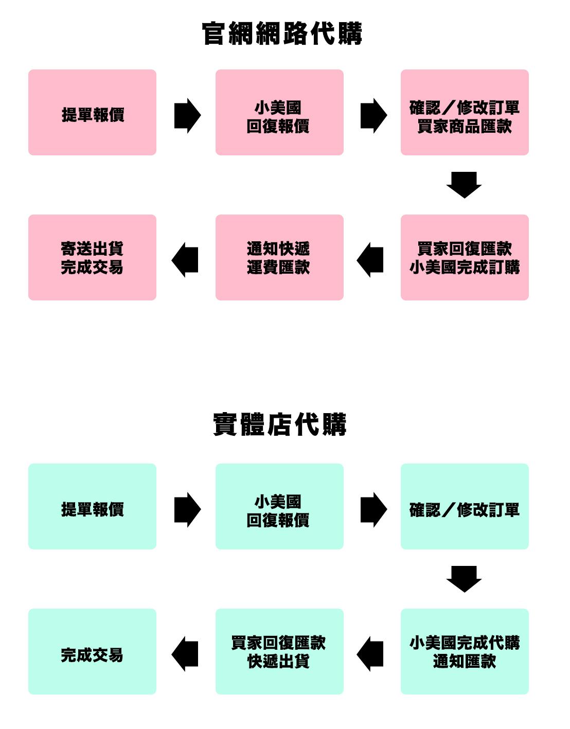 代購流程-2